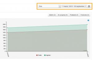 Grafica de evolución económica del proyecto