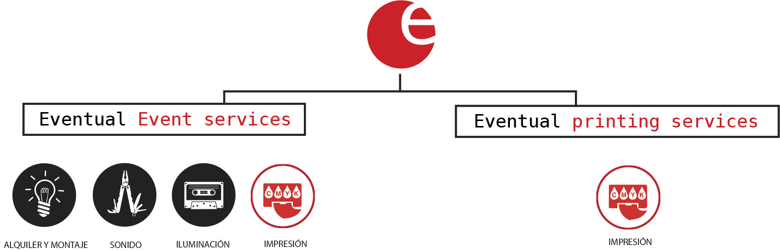 diagrama-empresa-eventual