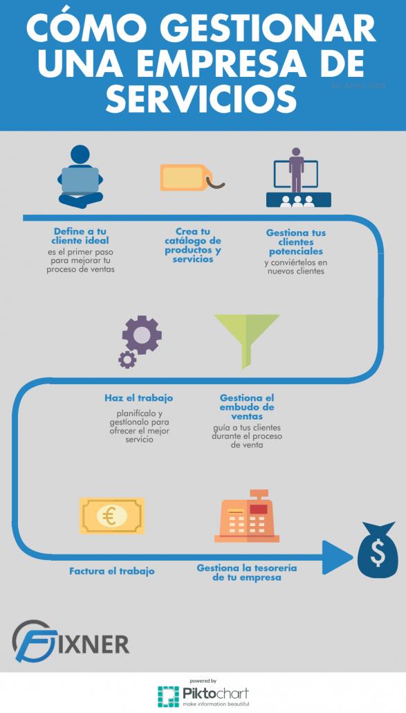 Infografia de como gestionar una empresa de servicios